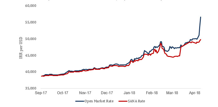 Open Market Rate and SANA Rate
